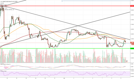 USDTRY: USD/TRY 1H Chart: Soon breakout from triangle
