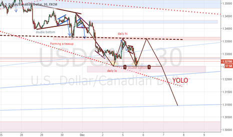 USDCAD: creating a bearish flag and then dropping