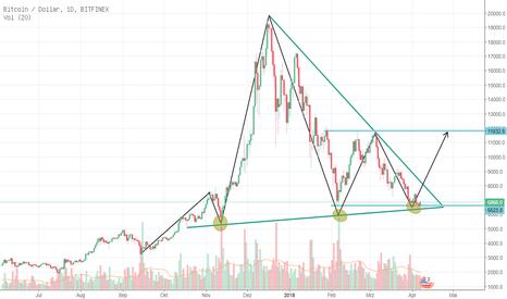 BTCUSD: BTC/USD im D1 Long
