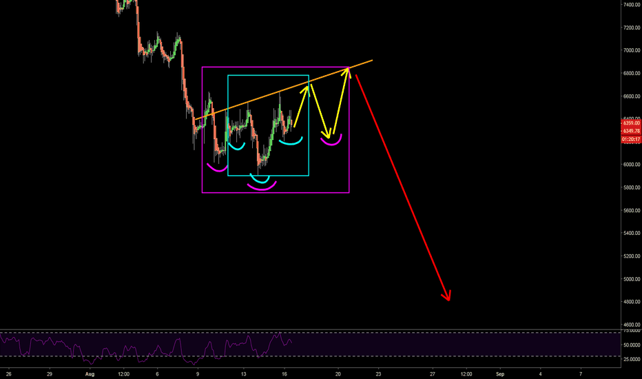 BTCUSD: Bitcoin Next Moves #3 - iH&S within an iH&S