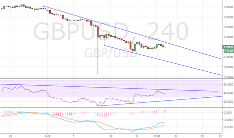 GBPUSD: GBP/USD – Hawkish Yellen could derail the recovery
