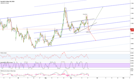 EURUSD: EURUSD at critical level