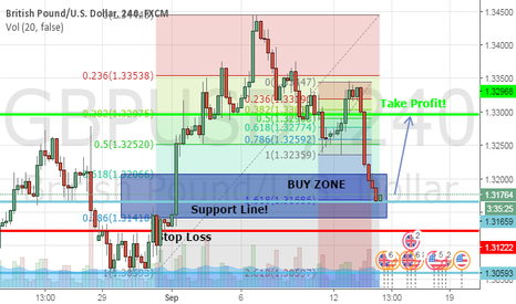 GBPUSD: Short term Buy for Gbpusd! Confluence Cluster In Place