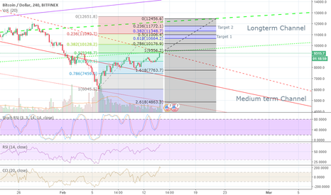 BTCUSD: Will Bitcoin recover the Longterm channel and going up?