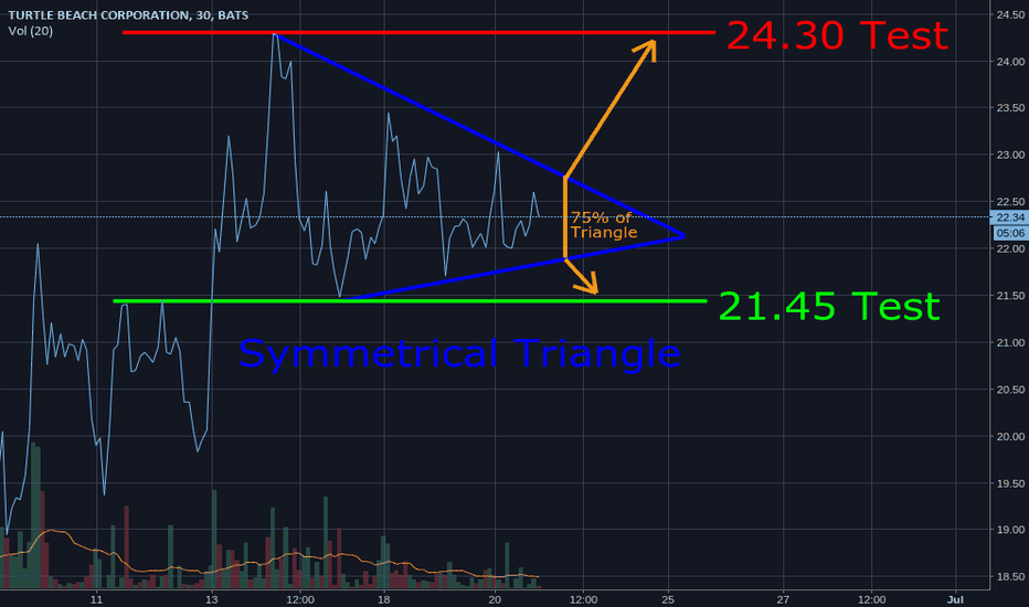 HEAR: Potential Breakout from Symmetrical Triangle?
