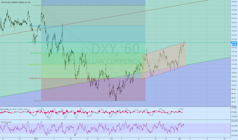 DXY: USD Index 1 hour with Fib.