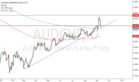 AUDCHF: Daily Pinbar on AUDCHF