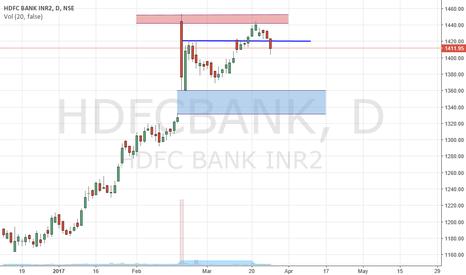 HDFCBANK: Short HDFC Bank