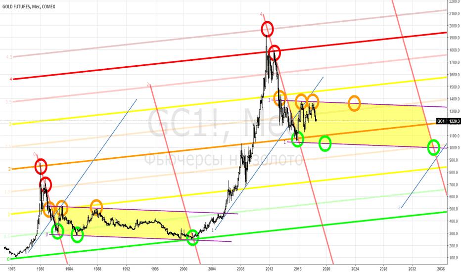 GC1!: GOLD - делать-ли долгосрочные сбережения в золоте