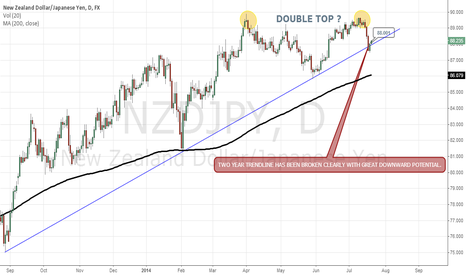 NZDJPY: NZDJPY SOMETHING BIGGER MAY BE UNDERWAY.