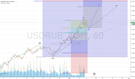 USDRUB_TOM: Рубль-Доллар по Эллиотту. Все же на 80.