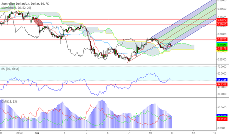 AUDUSD: AUDUSD must hold fork support.