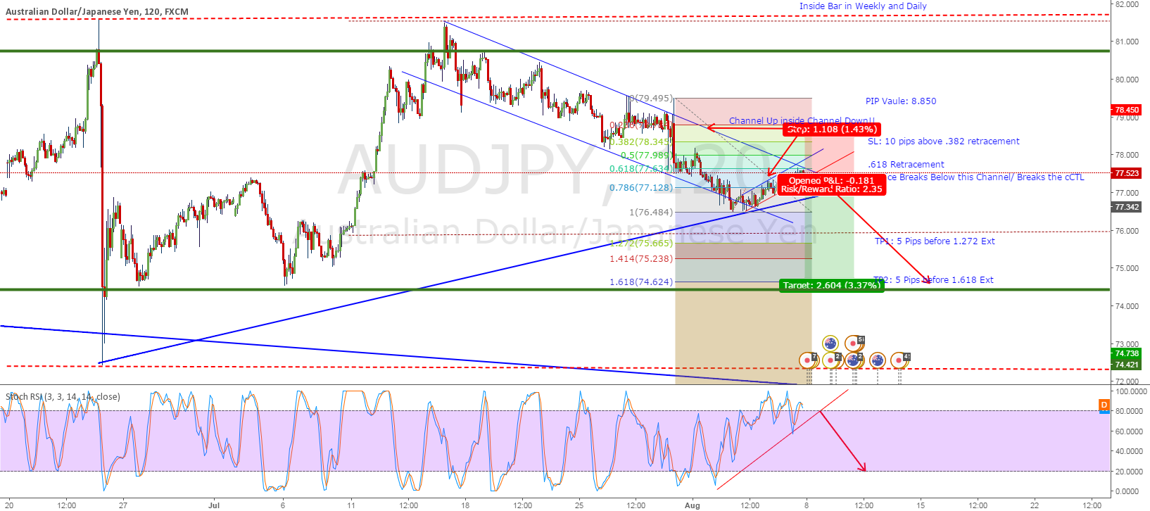 AUDJPY Short on CTL Break