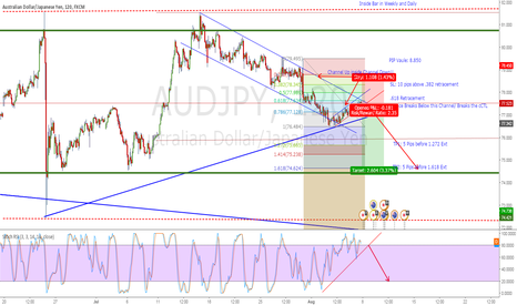 AUDJPY: AUDJPY Short on CTL Break