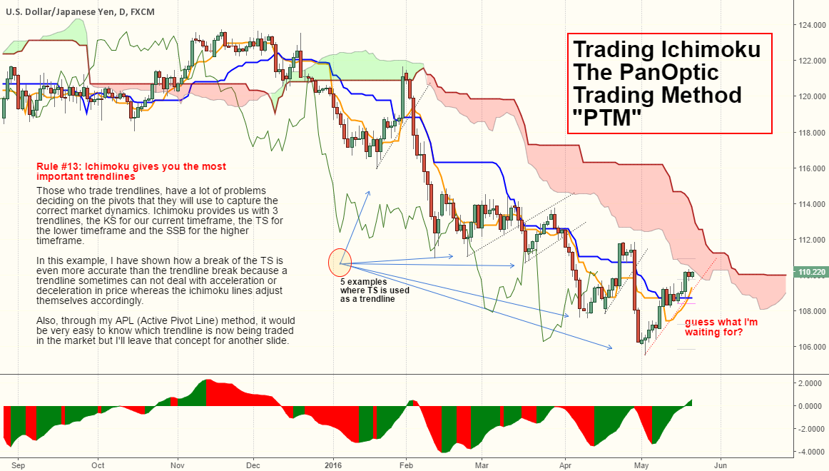 "Ichimoku ""The PanOptic Trading Method"" / Trading Trendlines..."