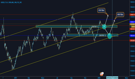 XAUUSD: XAUUSD Analyzer