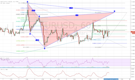 EURUSD: Potential Cypher to go short on EURUSD