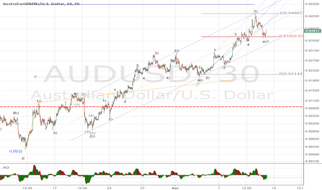 AUDUSD: AUDUSD considering lenght of 2) we must be ending 4)