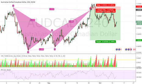 AUDCAD: AUDCAD, late post, you can ignore. :P