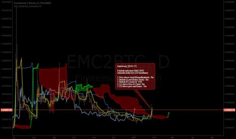 EMC2BTC: EMC2/BTC