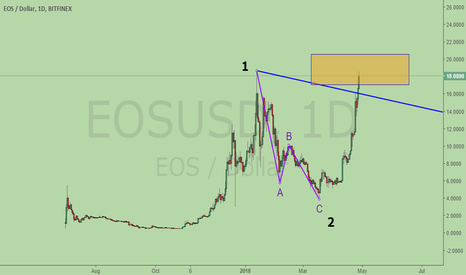 EOSUSD: EOS, in up move Wave 3 now
