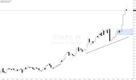 RYAAY: Ryan Air Holdings long bias at monthly and weekly demand level