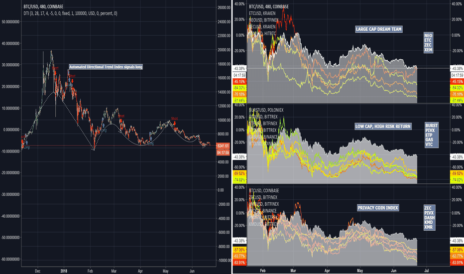 BTCUSD: BTC VS privacy coins VS large caps VS low cap high risk return