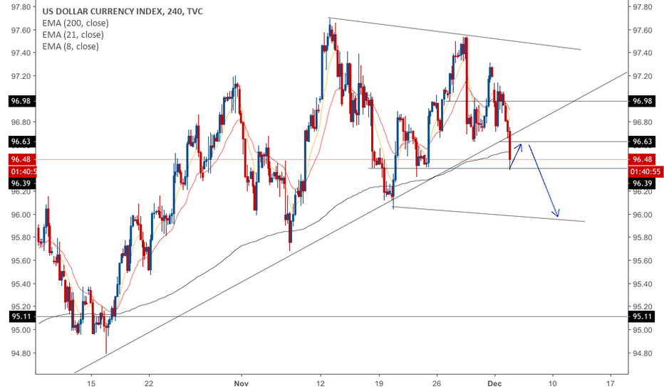 DXY: Dollar Index Weakness - Short Potential