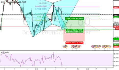 GBPUSD: GBPUSD Bullish Cypher and Potential Gartley Bearish
