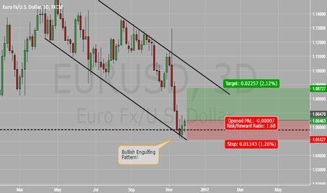 EURUSD: EUR/USD reversal pattern confirmed in the Channel