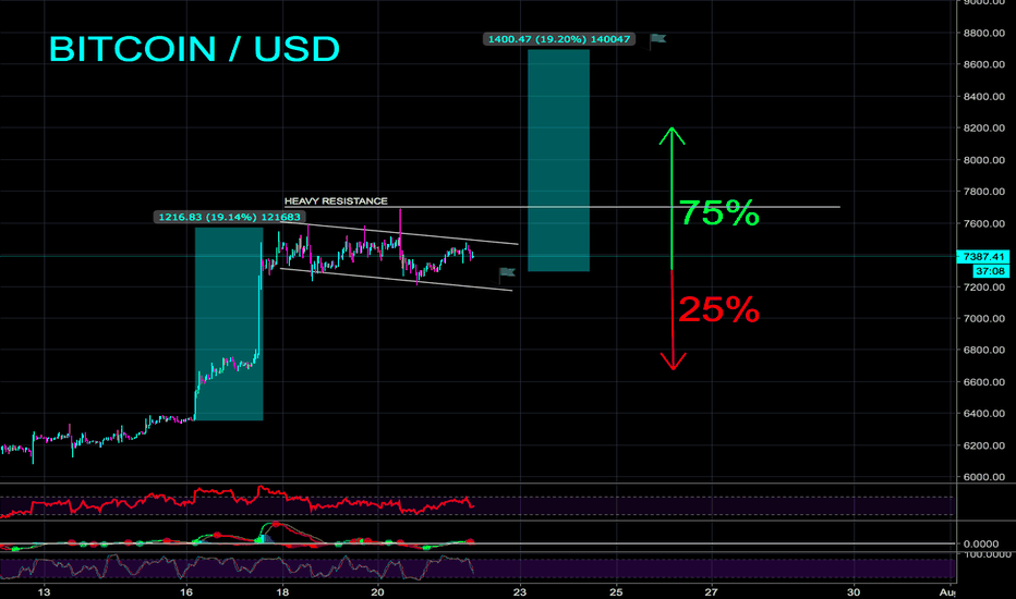 BTCUSD: BITCOIN BULL FLAG PATTERN - BE READY - CryptoManiac101