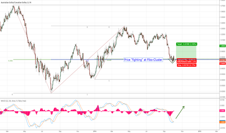 AUDCAD: AUD/CAD Good Risk/Reward Ratio on possible V-Shape Bottom