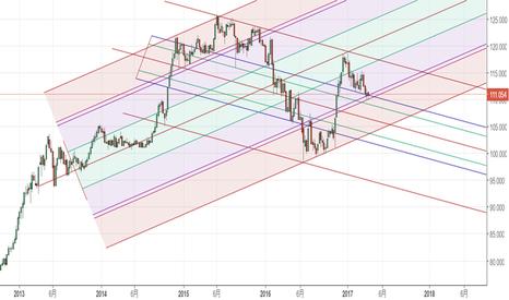 USDJPY: ドル円週足は110円の堅さが意識されるが動きが出るのはまだ先か?
