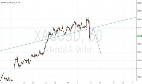 XAGUSD: short the silver