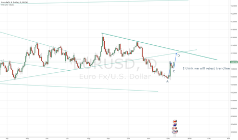 EURUSD: I thin we will retest trend line before going down