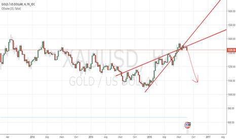 XAUUSD: Шорт золота
