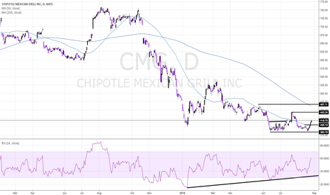 CMG: CMG Technical Base With Strong Follow-Up On Friday