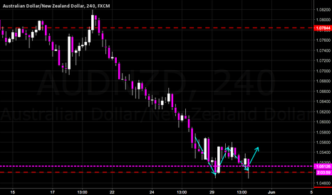 AUDNZD: Double (Apple) Bottoms
