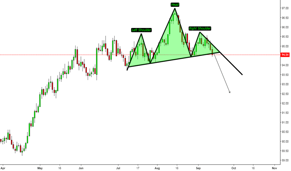 DXY: DXY/D1/Technical Chart