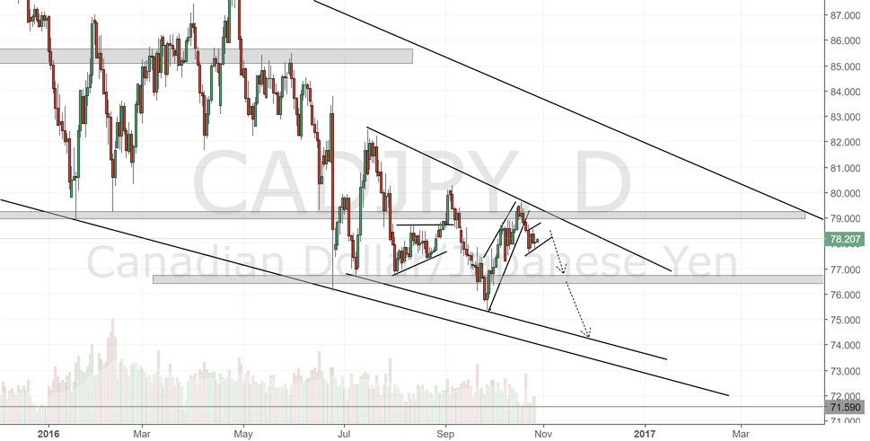 CADJPY Daily Chart.