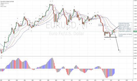 EURUSD: EURUSD Overall Trend: Down!