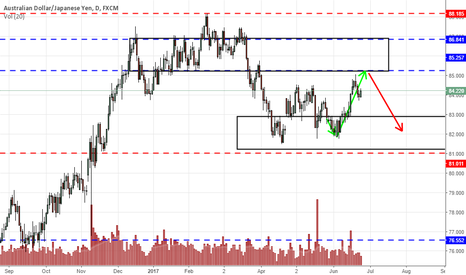 AUDJPY: AUDJPY may look to test 0.85 again