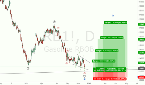 RB1!: UPDATE:Cold Cold! GASOIL BUY SETUP