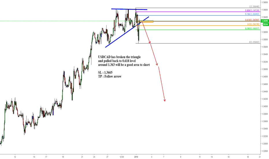 USDCAD: USDCAD has broken the triangle