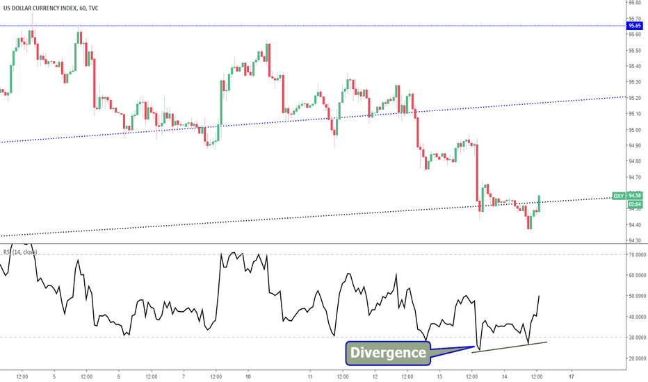 DXY: Dollar US (DXY) - Divergence haussière intraday