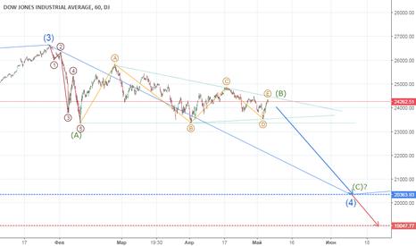 DJI: Индекс Dow Jones - Роняю Запад ч.2
