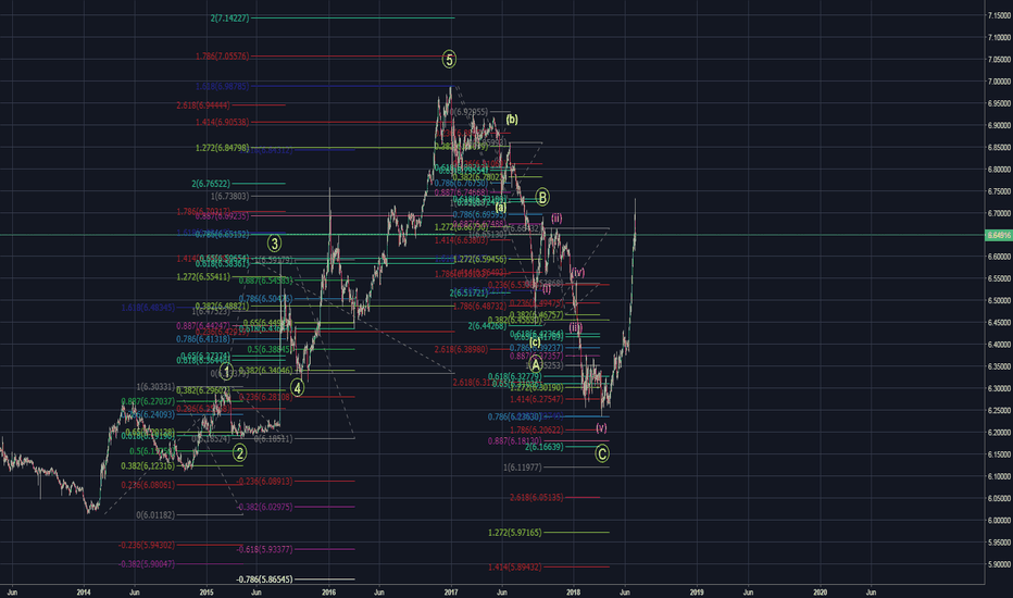 USDCNH: I believe this would be the count