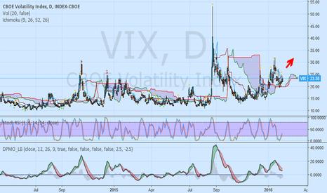 VIX: VIX bullish