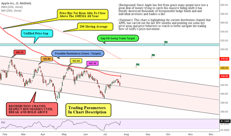 AAPL: Price At Key Pivot Range: Bull / Bear Swing Setup