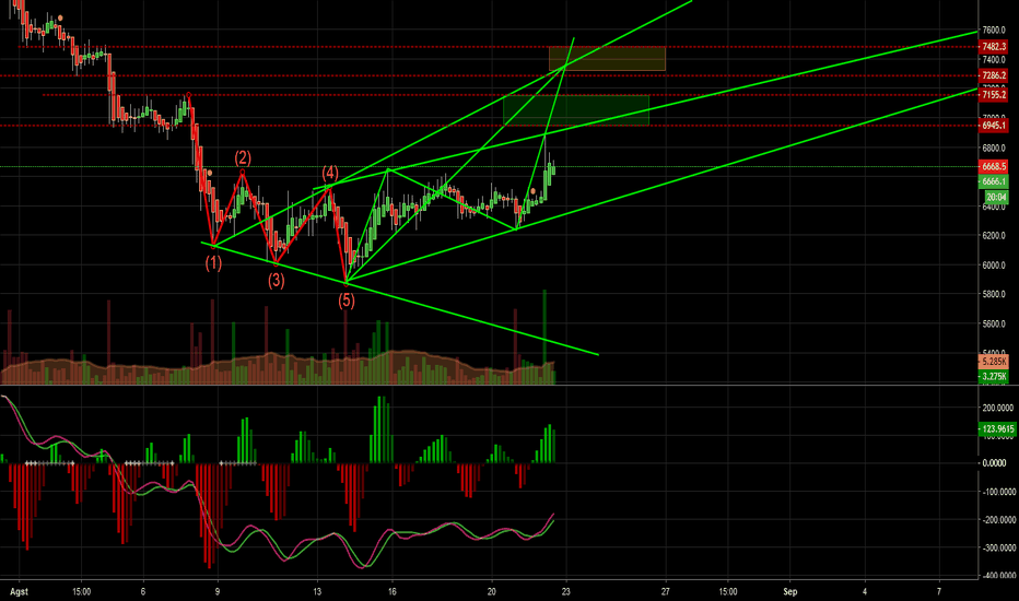 BTCUSD: 1 and 2